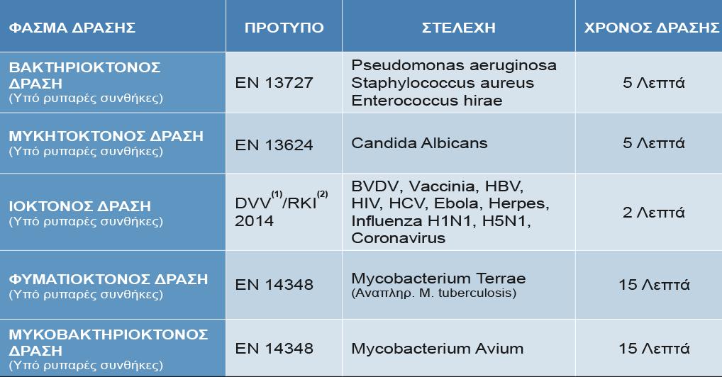 MEDABUR - Απολυμαντικές Ιδιότητες