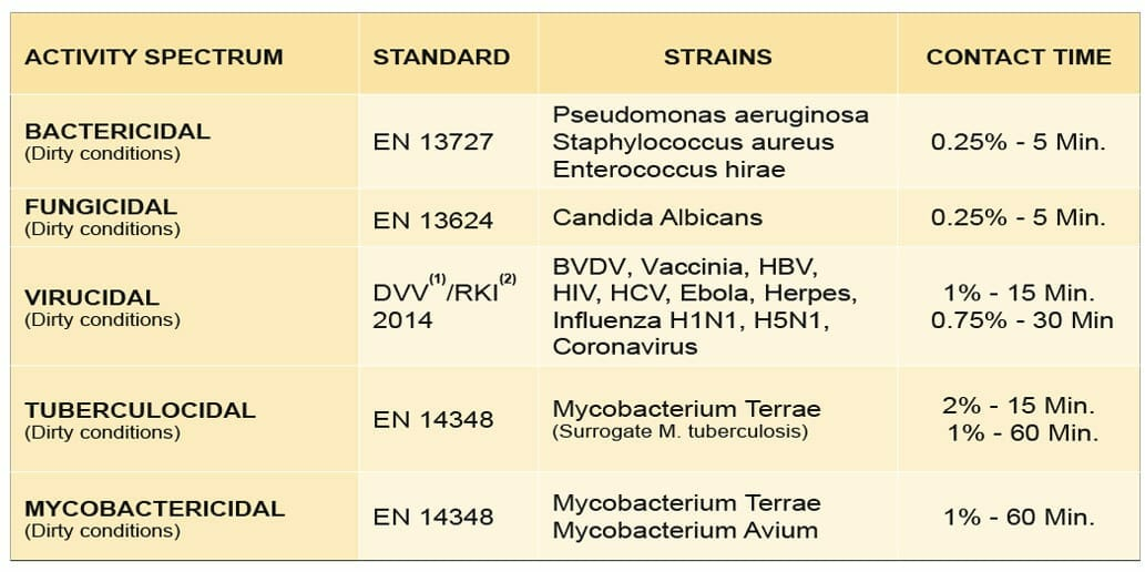 NOSOFLOOR - Microbiological efficacy